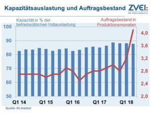 ZVEI: Deutsche Elektroindustrie mit positivem ersten Quartal