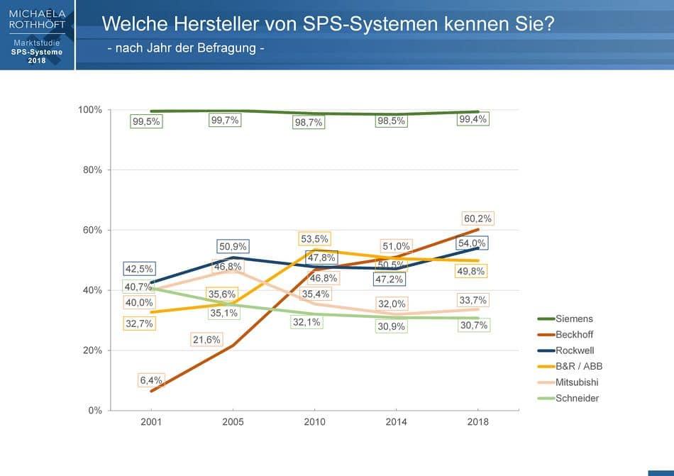 SPS-Studie: Trend zu OPC UA und Cloud