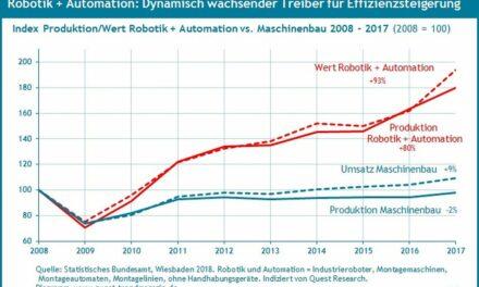 Branche Robotik und Automation zuletzt mit dynamischen Wachstumsraten