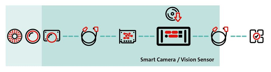Kann Embedded Vision die Bildverarbeitung revolutionieren?