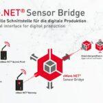 Sensor Bridge als Middleware für sWave.NET