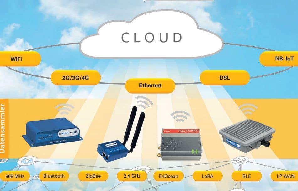 Verschiedene Übertragungswege einer M2M-Kommunikation