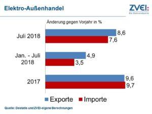 Grafik: Elektro-Außenhandel