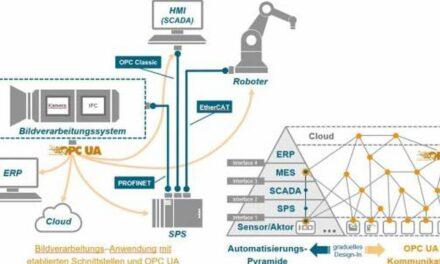 Bildverarbeitung und Automation wachsen zusammen